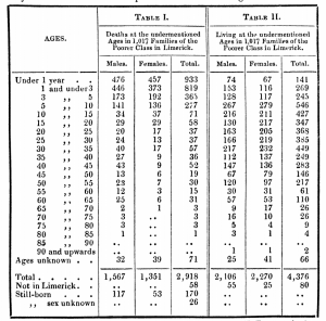 rom Dr. Daniel Griffin's, An Enquiry into the Mortality occurring among the Poor -of the City of Limerick, Journal of the Statistical Society of London, January 1841